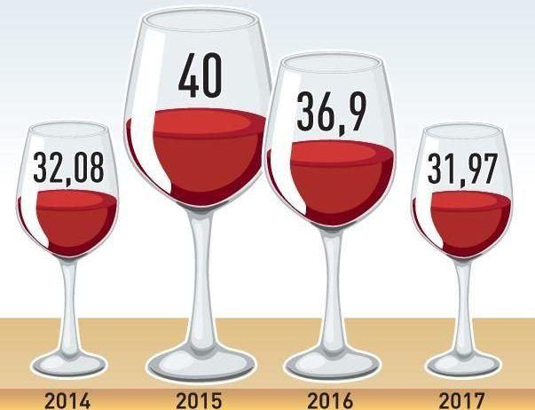 Статистика потребления вина в России